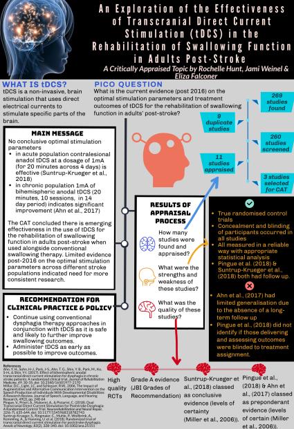 SPTH9220 tDCS Infographic (Jami Weinel, Eliza Falconer, Rochelle Hunt)